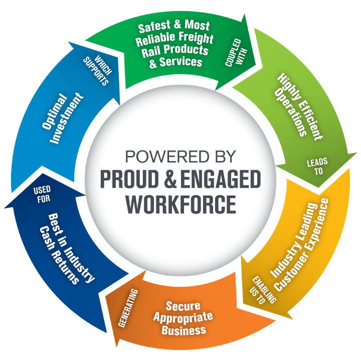 Powered by Proud and Engaged Workforce