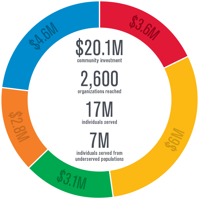 $20.1 million community investment, 2,600 organizations reached, 17 million individuals served, 7 million individuals served from underserved populations.