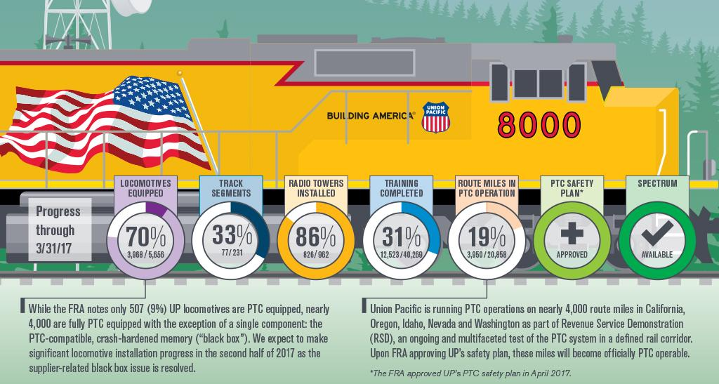 What's in Union Pacific Corporation (NYSE:UNP) After Rise in Shorted Shares?