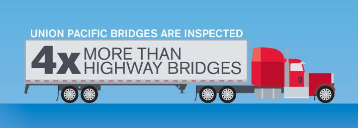 Medium | Bridges Inspected 4x More Than Highway Bridges Infographic