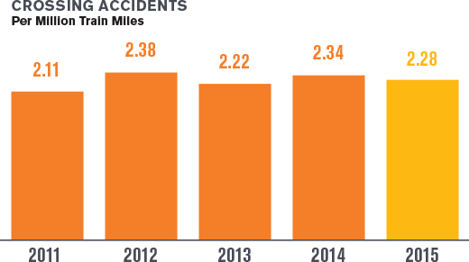 Building America Report 2015 - Crossing Accidents