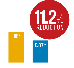 Building America Report 2015 - Employee Injury Reduction Chart