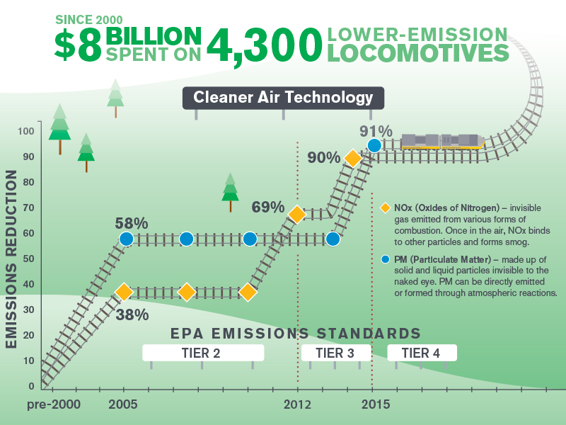 Building America Report 2015 - Lower Emission Locomotives infographic