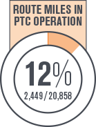 Building America Report 2016 - Route Miles in PTC Operation