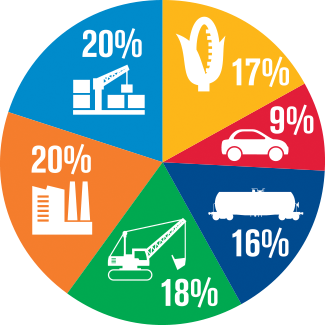 Sustainability Report 2015 - Main - Diversified Business Product Pie Chart
