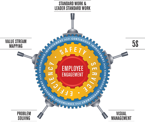 Sustainability Report 2015 - Employee UP Way diagram