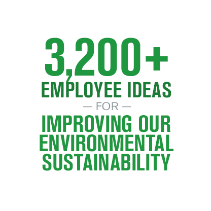 Sustainability Report 2015 - Environment Waste Management - Employee Ideas